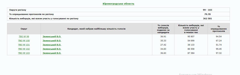 В Україні опрацьовано 80% протоколів: як голосували по областях (ІНФОГРАФІКА), фото-12