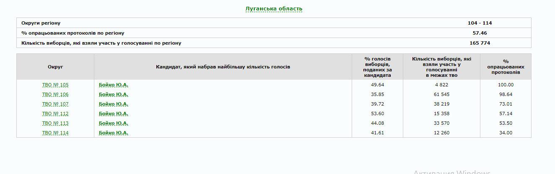 В Україні опрацьовано 80% протоколів: як голосували по областях (ІНФОГРАФІКА), фото-13