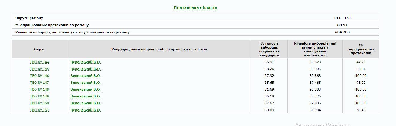 В Україні опрацьовано 80% протоколів: як голосували по областях (ІНФОГРАФІКА), фото-17