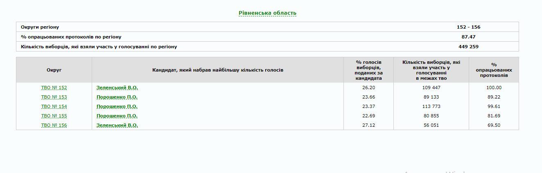 В Україні опрацьовано 80% протоколів: як голосували по областях (ІНФОГРАФІКА), фото-18