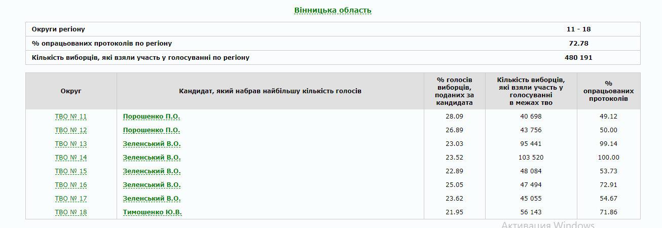 В Україні опрацьовано 80% протоколів: як голосували по областях (ІНФОГРАФІКА), фото-3
