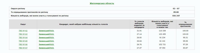 В Україні опрацьовано 80% протоколів: як голосували по областях (ІНФОГРАФІКА), фото-7