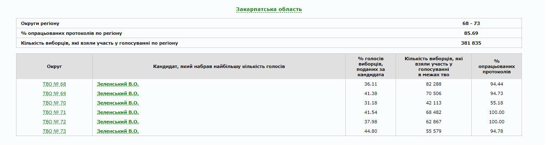 В Україні опрацьовано 80% протоколів: як голосували по областях (ІНФОГРАФІКА), фото-8
