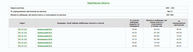 В Україні опрацьовано 80% протоколів: як голосували по областях (ІНФОГРАФІКА), фото-26