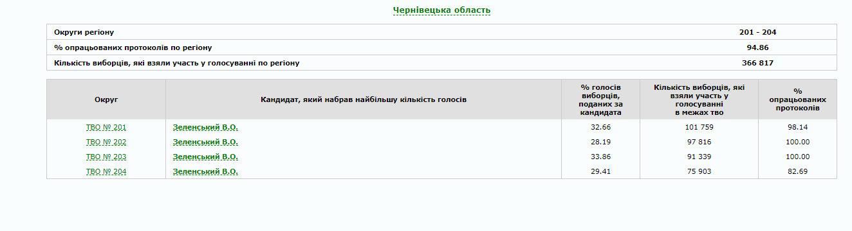 В Україні опрацьовано 80% протоколів: як голосували по областях (ІНФОГРАФІКА), фото-25