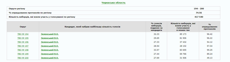 В Україні опрацьовано 80% протоколів: як голосували по областях (ІНФОГРАФІКА), фото-24