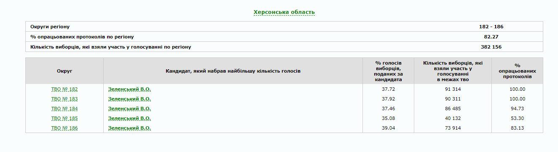 В Україні опрацьовано 80% протоколів: як голосували по областях (ІНФОГРАФІКА), фото-22