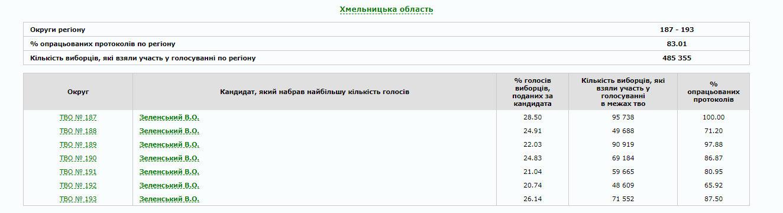 В Україні опрацьовано 80% протоколів: як голосували по областях (ІНФОГРАФІКА), фото-23