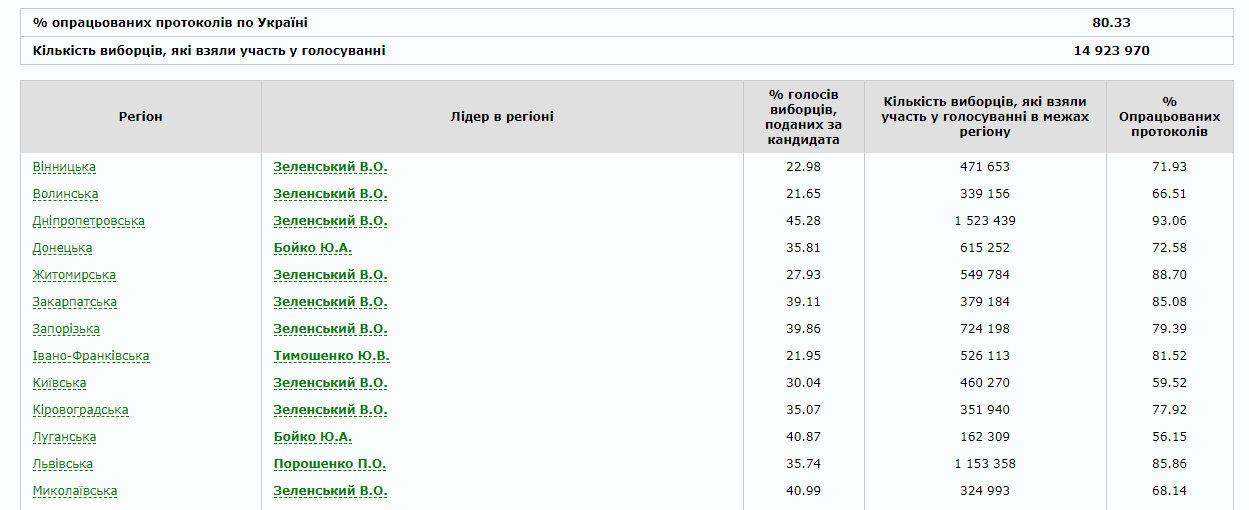 В Україні опрацьовано 80% протоколів: як голосували по областях (ІНФОГРАФІКА), фото-1