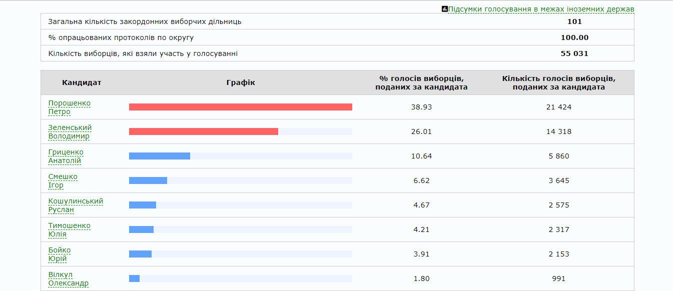 Стало офіційно відомо, кому віддали найбільше голосів українці закордоном (ІНФОГРАФІКА), фото-1