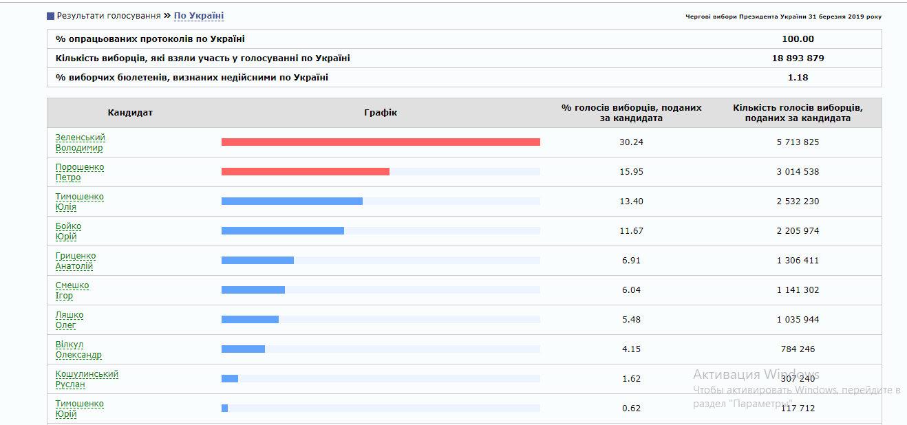 В Україні опрацювали 100% протоколів: хто став переможцем першого туру в регіонах (ІНФОГРАФІКА), фото-1
