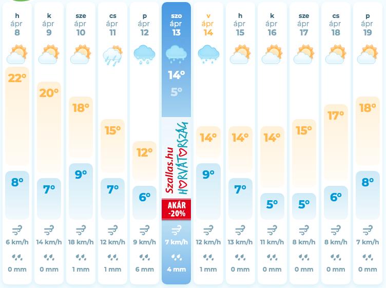 Закарпатські синоптики розповіли, яку погоду очікувати на цьому тижні (ВІДЕО) , фото-1