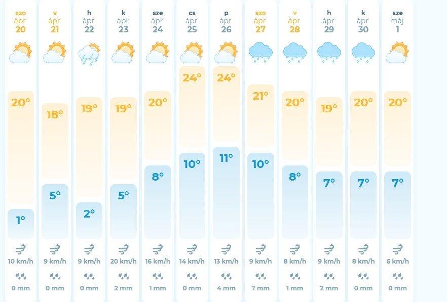 Яку погоду чекати закарпатцям на вихідних (ІНФОГРАФІКА), фото-2