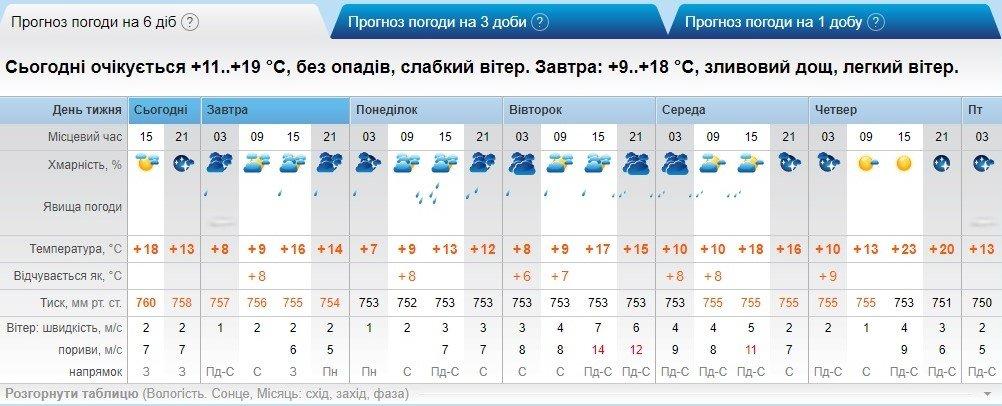 Яку погоду чекати закарпатцям на вихідних (ІНФОГРАФІКА), фото-3