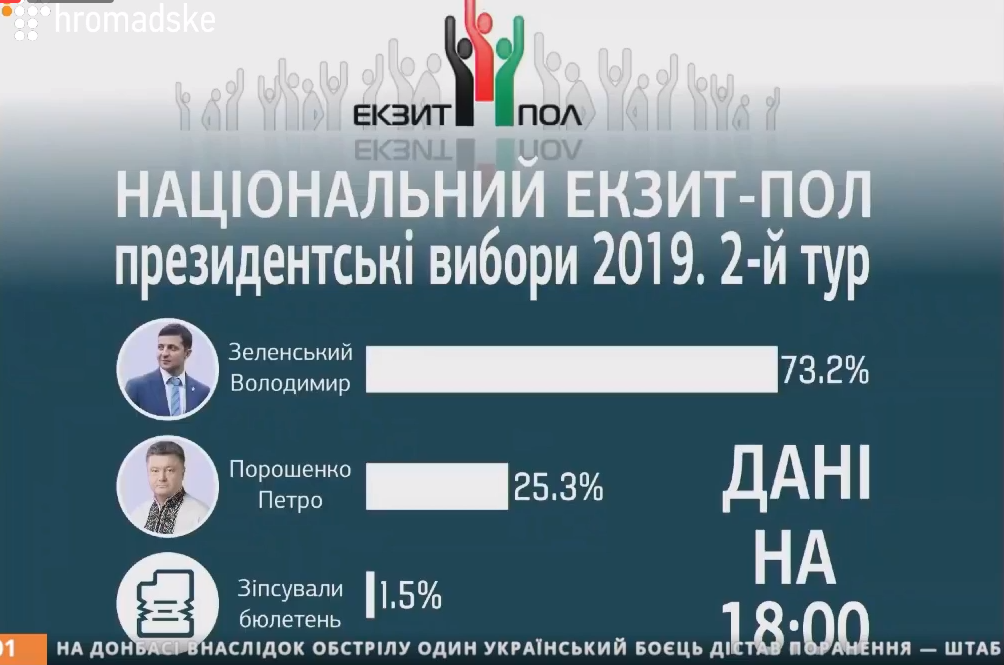 Володимир Зеленський стане шостим президентом України - екзит-пол, фото-2
