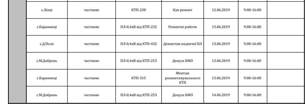 Планові відключення: оприлюднено графік відключення світла в Ужгороді та Ужгородському районі, фото-3