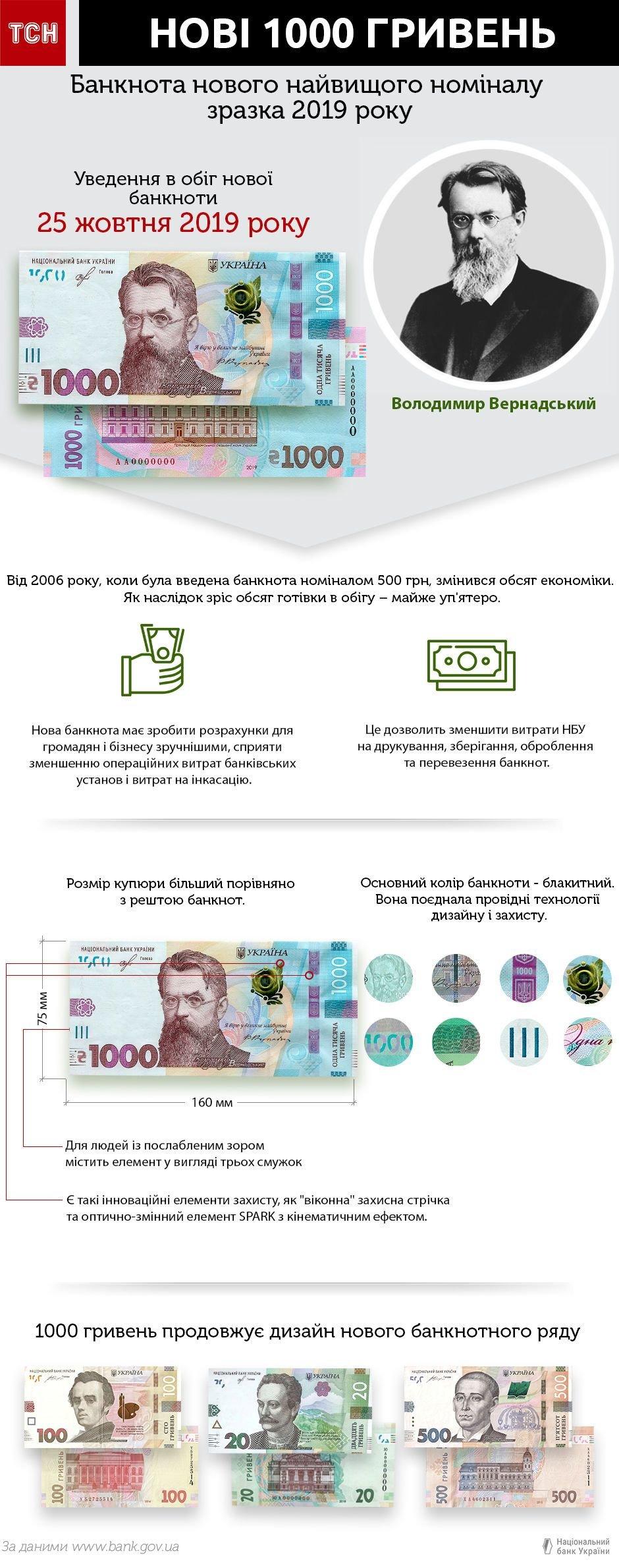 В Україні з'явиться банкнота нового найвищого номіналу – 1000 гривень (ФОТО), фото-2