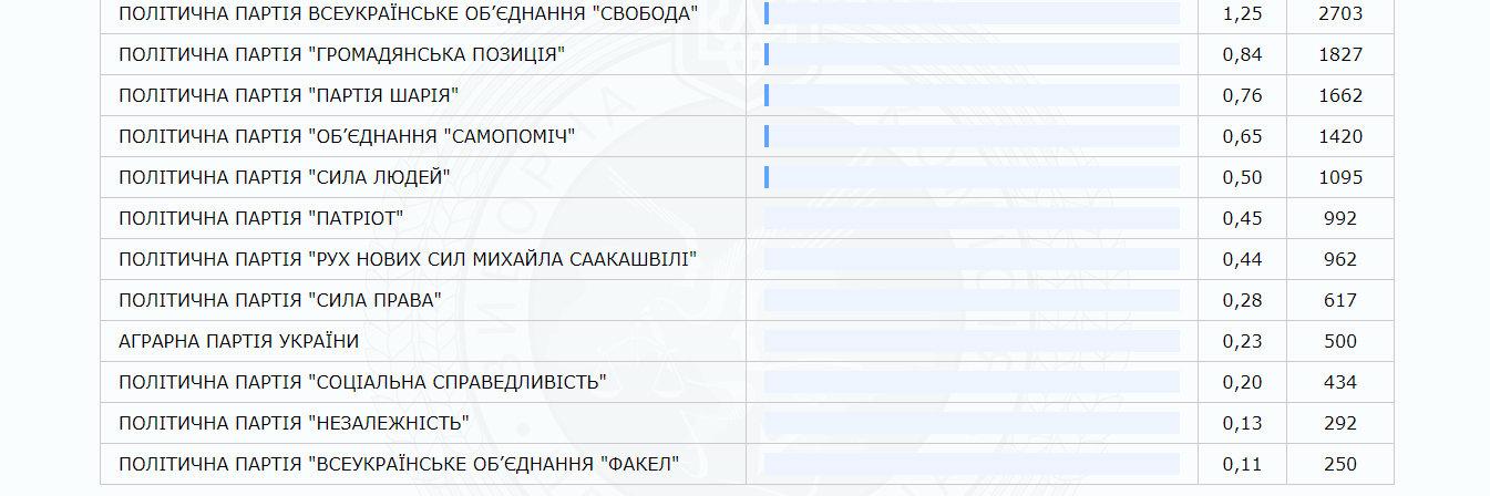 """За даними 60% оброблених протоколів на Закарпатті лідирує партія """"Слуга народу"""" (ІНФОГРАФІКА), фото-2"""