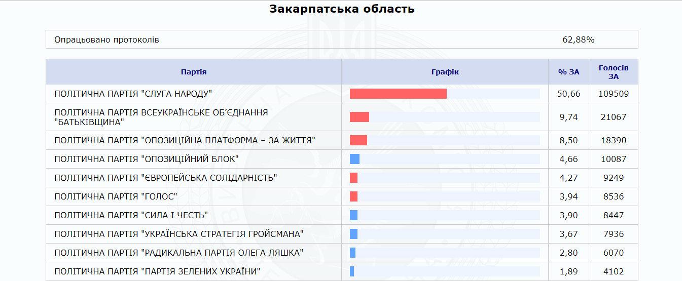 """За даними 60% оброблених протоколів на Закарпатті лідирує партія """"Слуга народу"""" (ІНФОГРАФІКА), фото-1"""