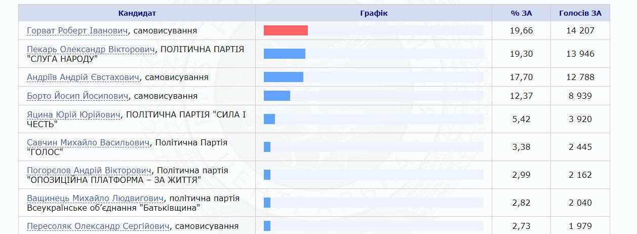 ЦВК оприлюднила результати по округу №68 з центром в Ужгороді - переміг Роберт Горват (ІНФОГРАФІКА), фото-1