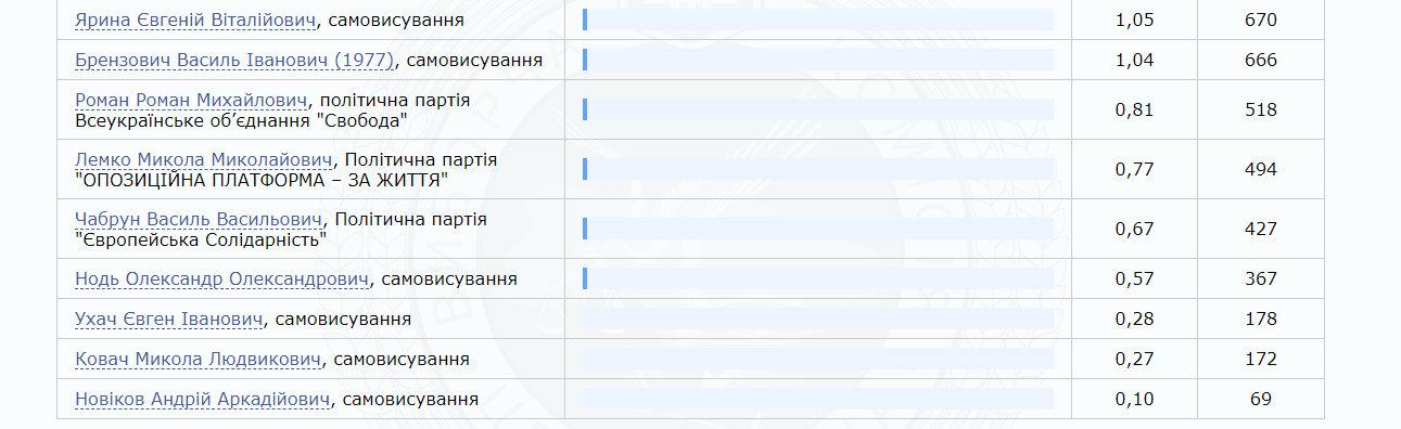 ЦВК оприлюднила результати по округу №73 з центром у Виноградові - переміг Владіслав Поляк (ІНФОГРАФІКА), фото-2