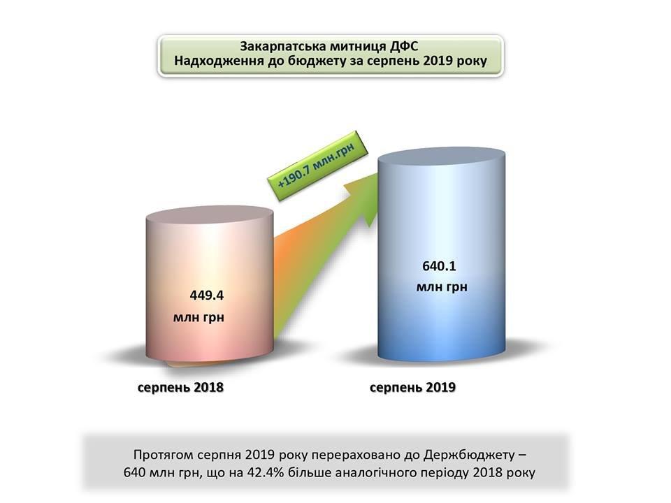 Закарпатська митниця стала лідером України з виконання щомісячних планових надходжень (ІНФОГРАФІКА), фото-2