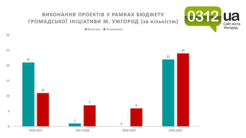 Бюджет громадської ініціативи Ужгорода є, а бюджету немає? (ЕКСКЛЮЗИВ), фото-2
