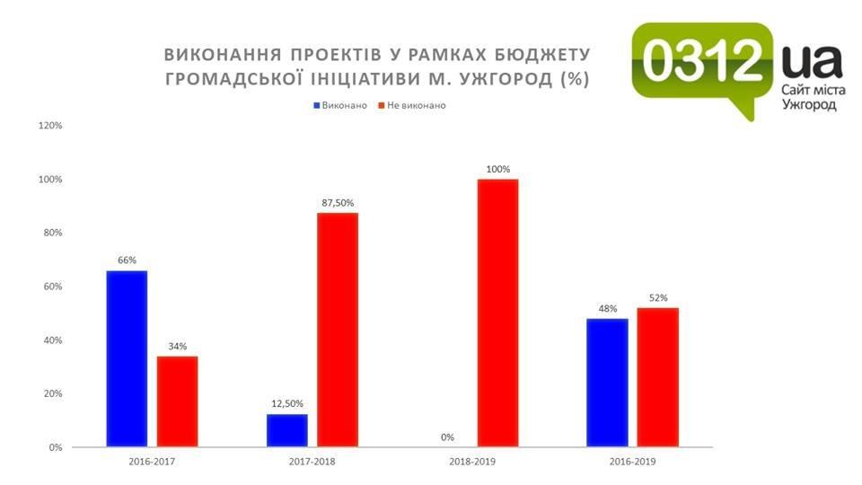 Бюджет громадської ініціативи Ужгорода є, а бюджету немає? (ЕКСКЛЮЗИВ), фото-1