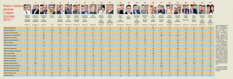 Ігор Бондаренко посів 19-е місце у рейтингу губернаторів України, фото-1