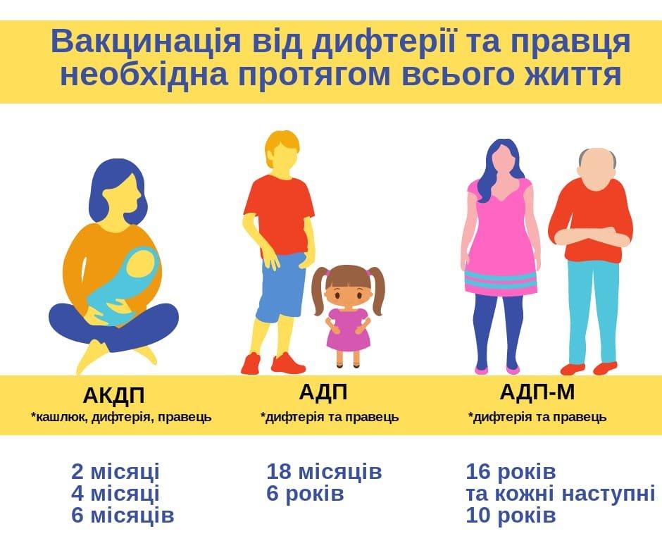 Дифтерія в Ужгороді: в місті збирають комісію через небезпечне захворювання, фото-1