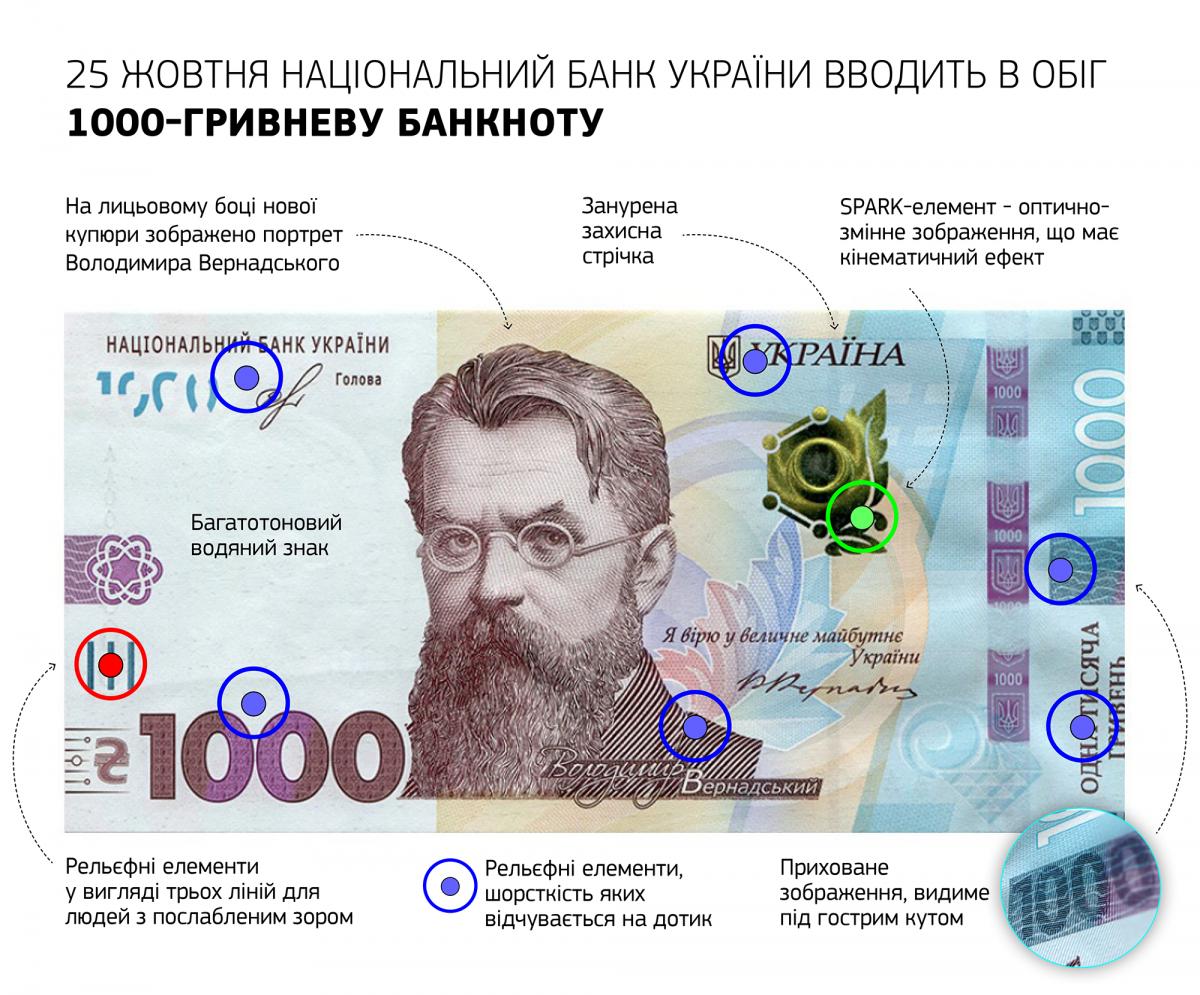 Сьогодні в Україні входить в обіг нова банкнота - 1000 гривень (ФОТО, ВІДЕО), фото-1