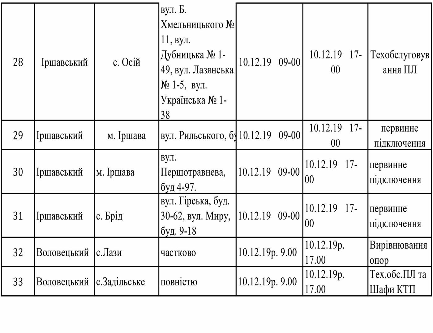 Оприлюднено графік відключення світла на Закарпатті з 9 по 13 грудня, фото-6