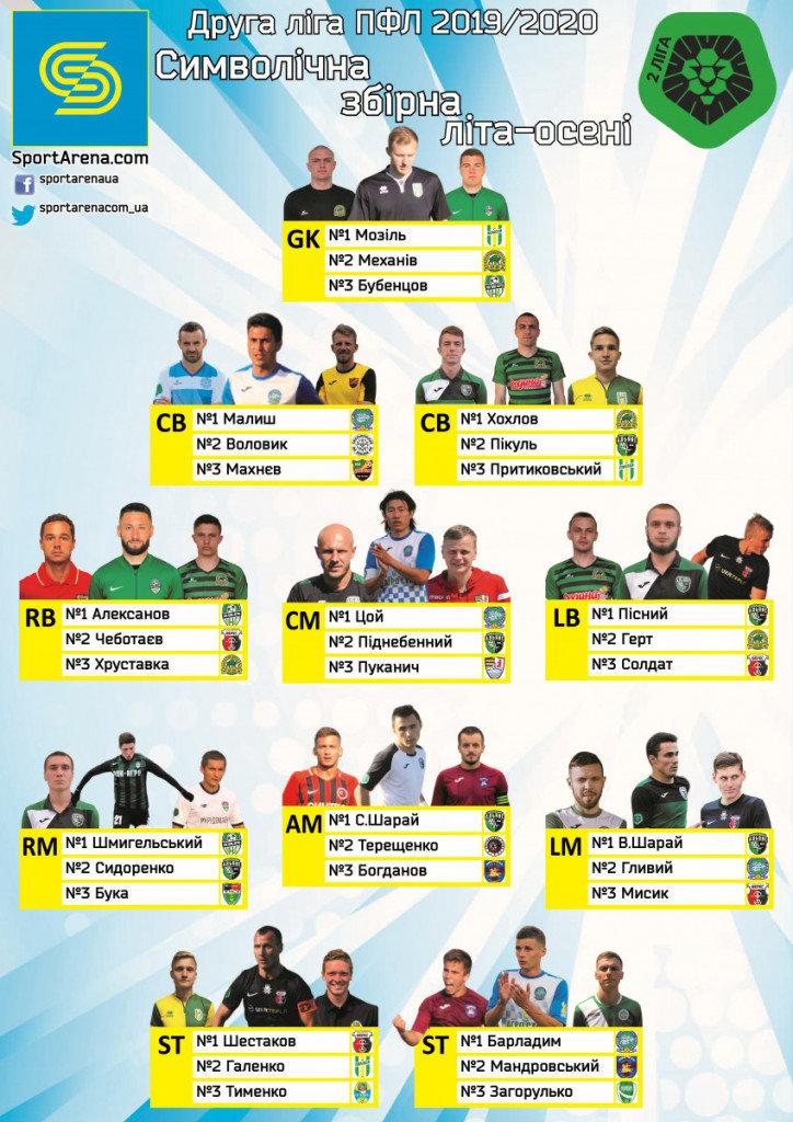 Закарпатський футболіст попав у список найкращих гравців першого півріччя Другої ліги сезону 2019/2020, фото-1