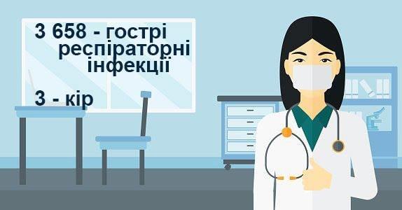 Епідситуація на Закарпатті: за минулий тиждень в області зафіксовано 3 випадки кору та 3 658 ГРВІ, фото-1