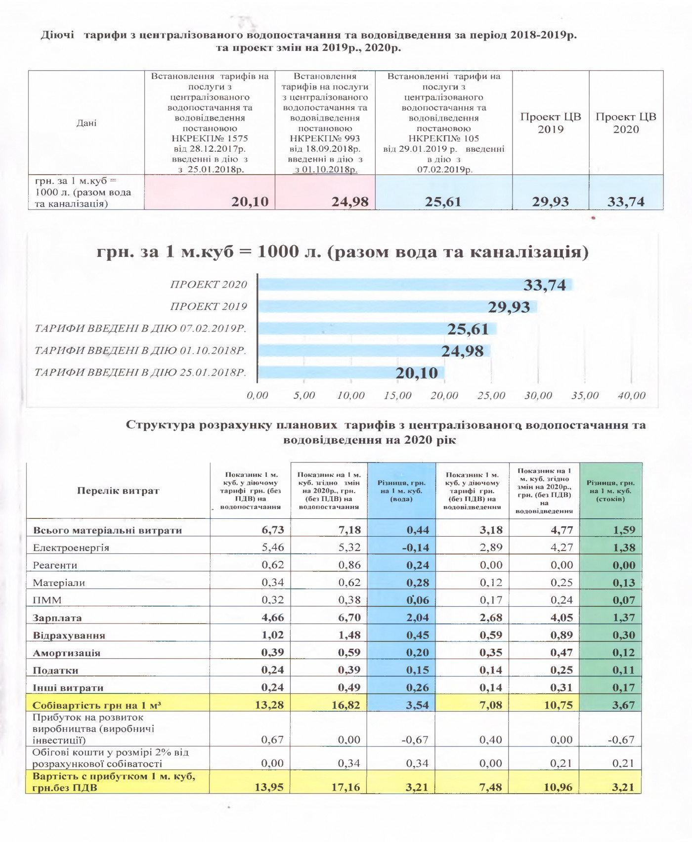 Зміна тарифів на воду у 2020 році: в Ужгороді проведуть відкрите обговорення, фото-1