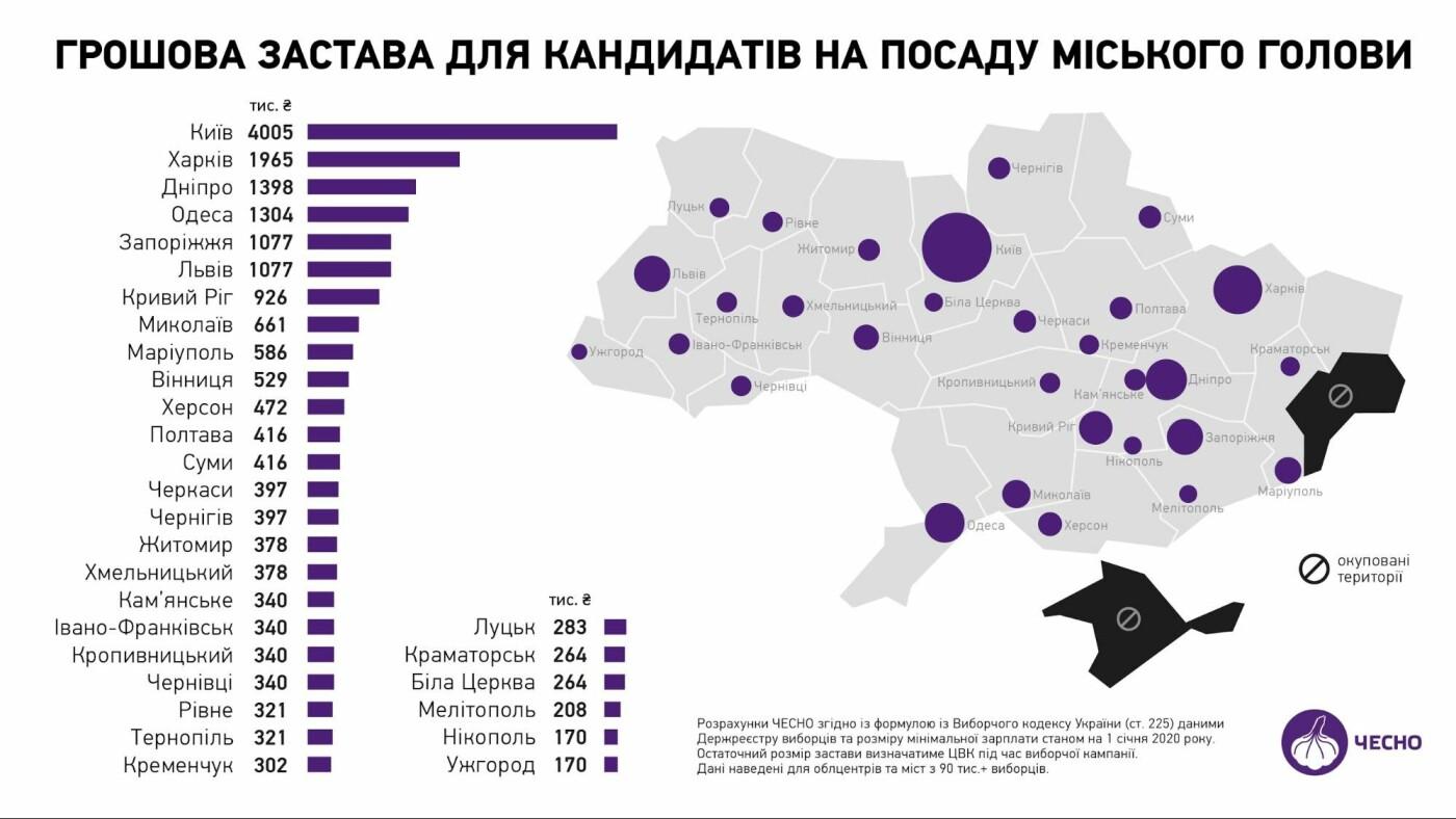 Застава для кандидатів на міського голову Ужгорода зросла майже в 40 разів, фото-1