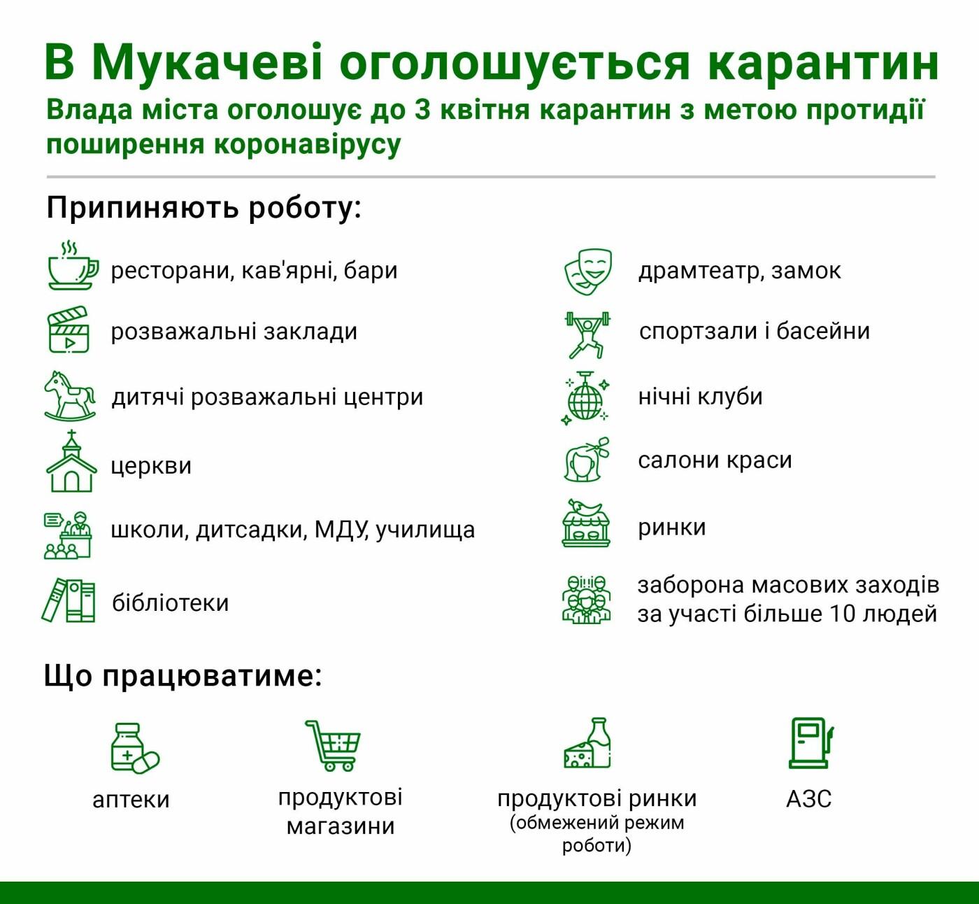 Слідом на Ужгородом: Мукачево також закриває всі заклади громадського харчування, фото-1