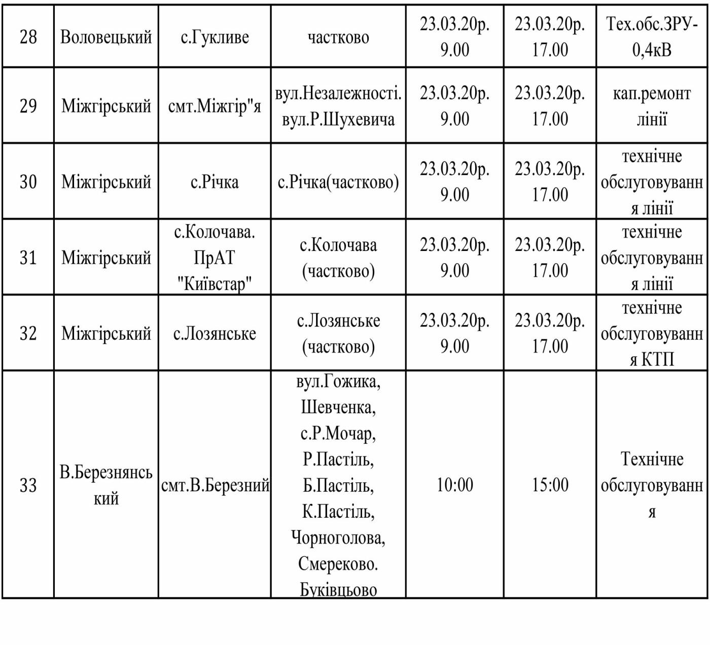 Оновлений графік відключення електроенергії на Закарпатті у найближчі дні, фото-3