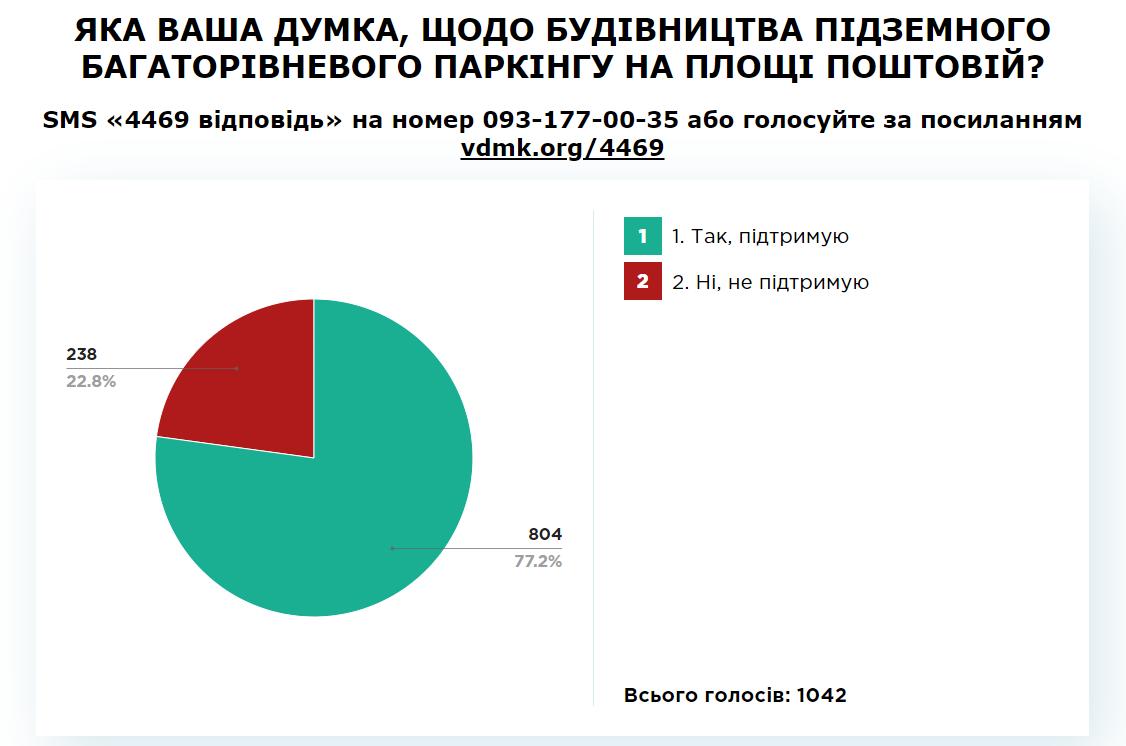 За - 77,2%: Ужгородці підтримали ідею підземного паркінгу на площі Поштовій, фото-1