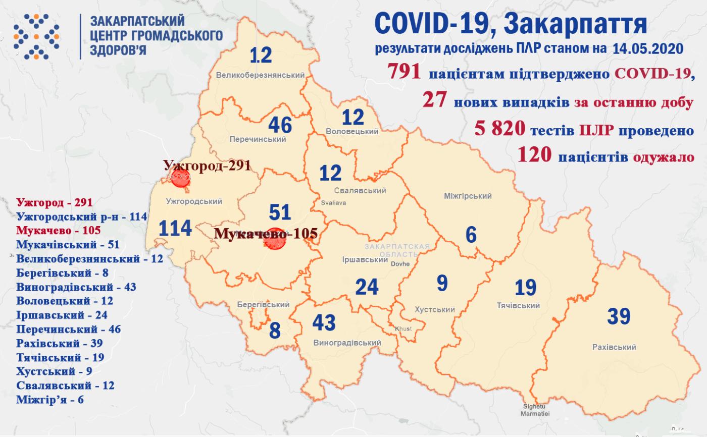 За минулу добу на Закарпатті виявили ще 27 інфікованих COVID-19, усього в регіоні 791 випадок хвороби, фото-1