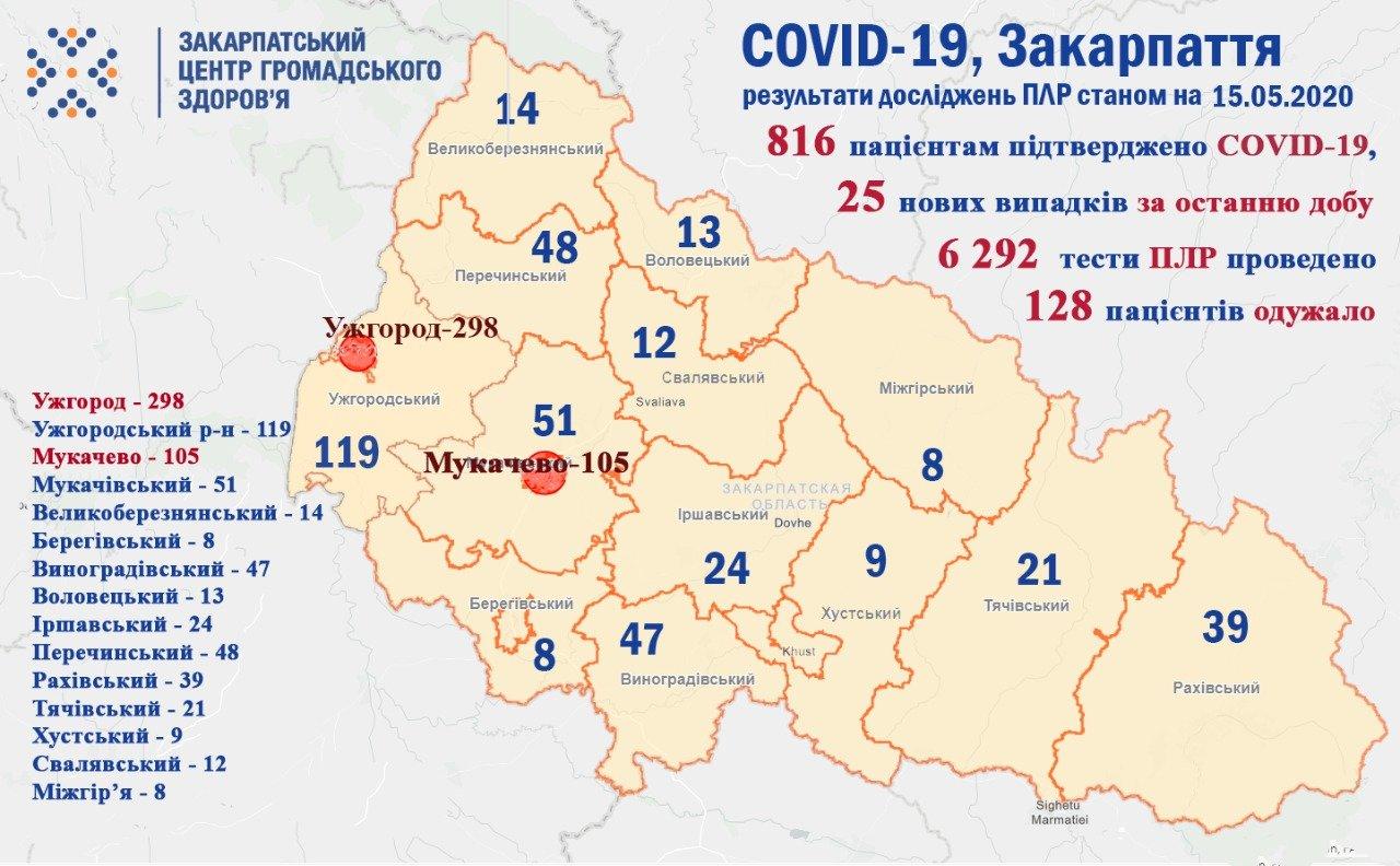 На Закарпатті коронавірус підтвердили вже у 816 осіб, загалом в Україні - 17 тисяч інфікованих, фото-1