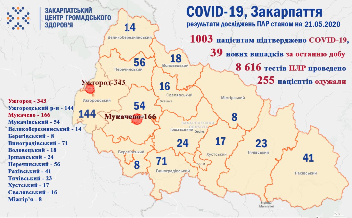 Кількість інфікованих COVID-19 закарпатців перевищила тисячу, ще одна людина померла (ОФІЦІЙНО), фото-1