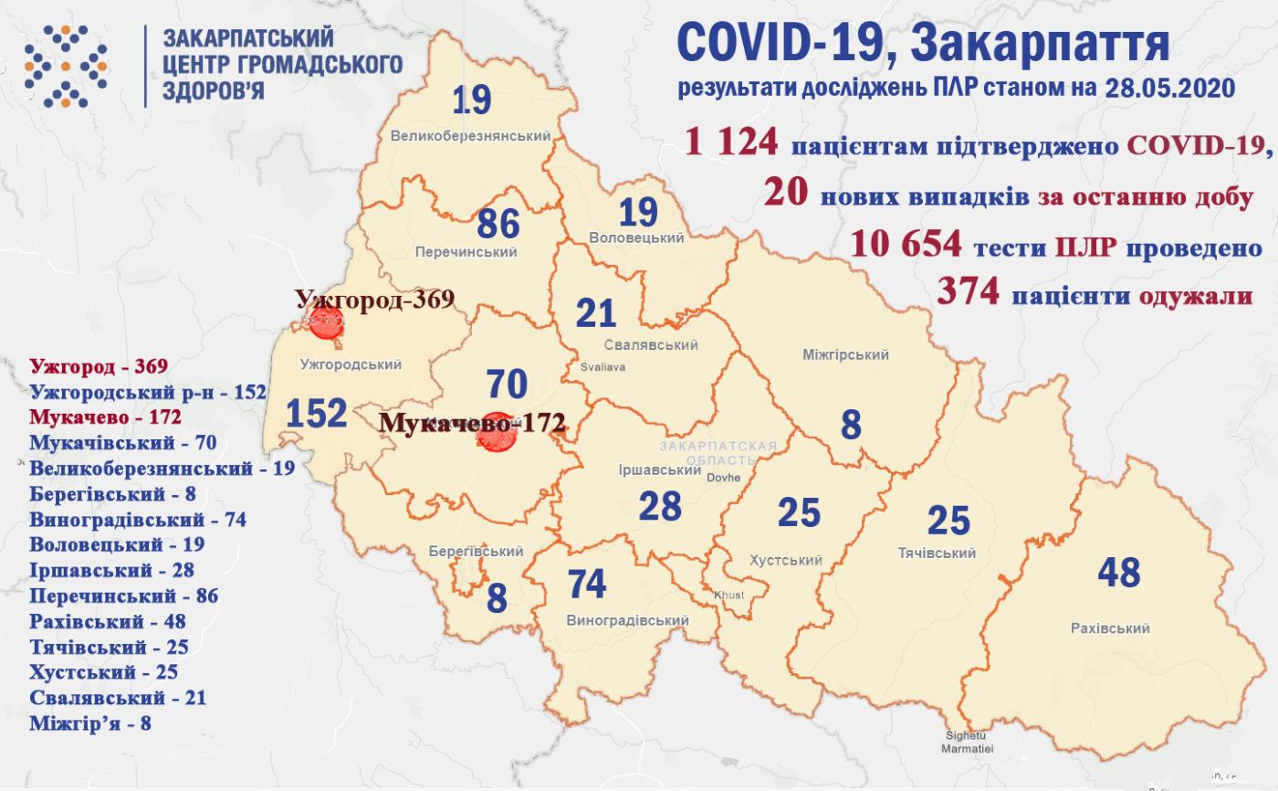За минулу добу ще у 20 закарпатців діагностули COVID-19, з них п'ятеро - медики (ОФІЦІЙНО), фото-1