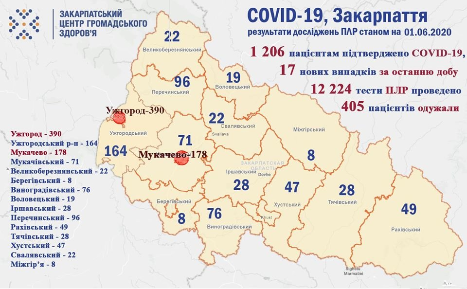 Ще у 17 закарпатців підтвердили коронавірус, шестеро з них - медпрацівники (ОФІЦІЙНО), фото-1
