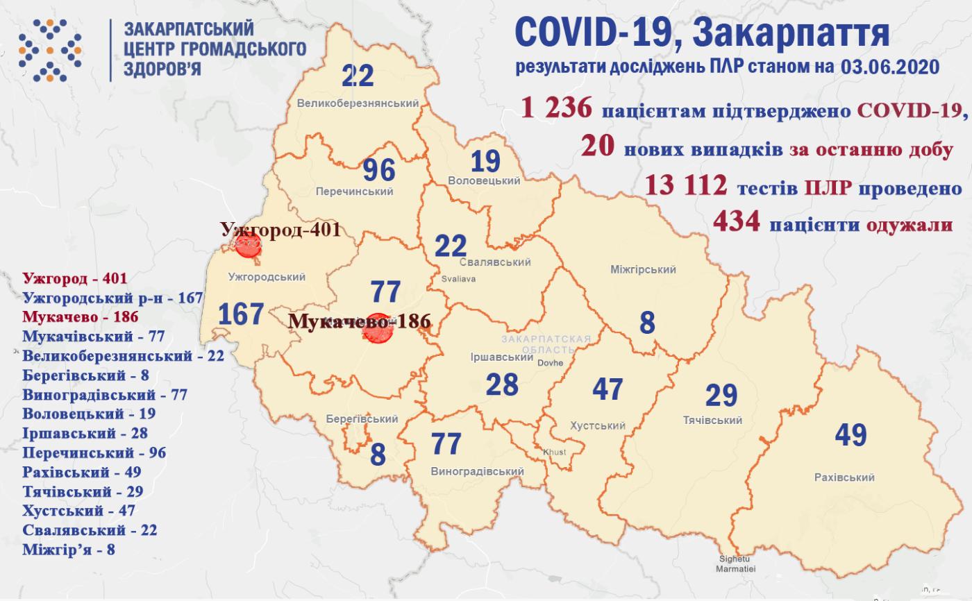 На Закарпатті зафіксували ще 20 нових випадків COVID-19, одужало - 434 людей (ОФІЦІЙНО), фото-1