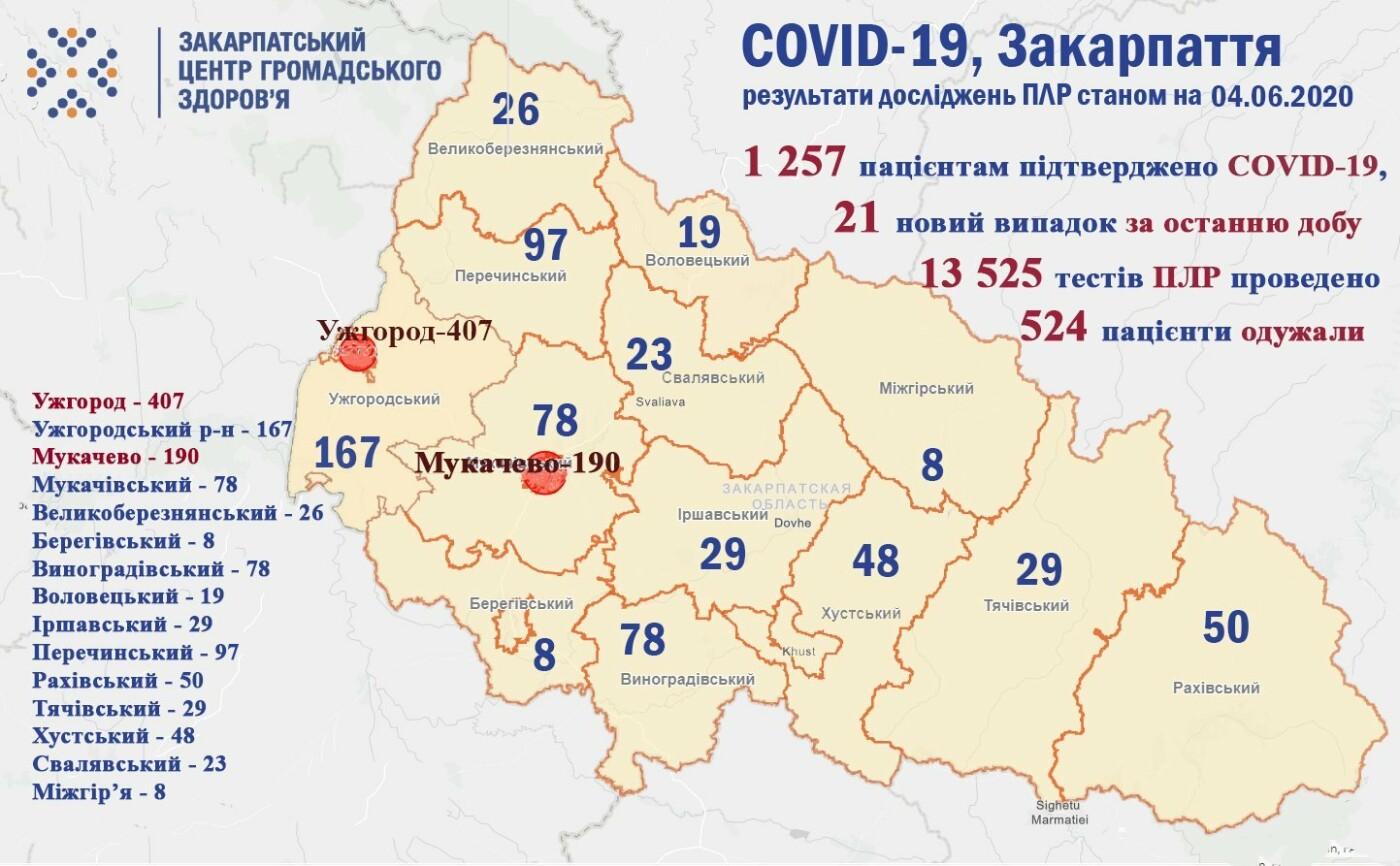 За минулу добу на Закарпатті одужало 90 пацієнтів з COVID-19, ще 21 - захворіли (ОФІЦІЙНО), фото-1