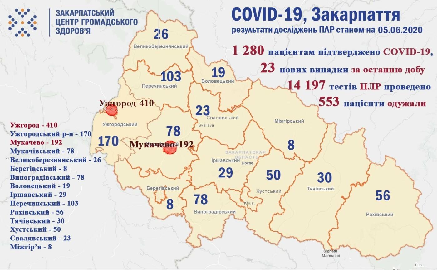 На Закарпатті від коронавірусу одужало вже 553 людей (ОФІЦІЙНО), фото-1