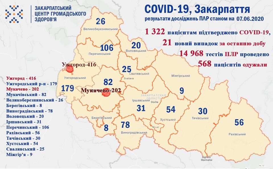 За добу на Закарпатті на коронавірус захворіли понад 20 людей, фото-1