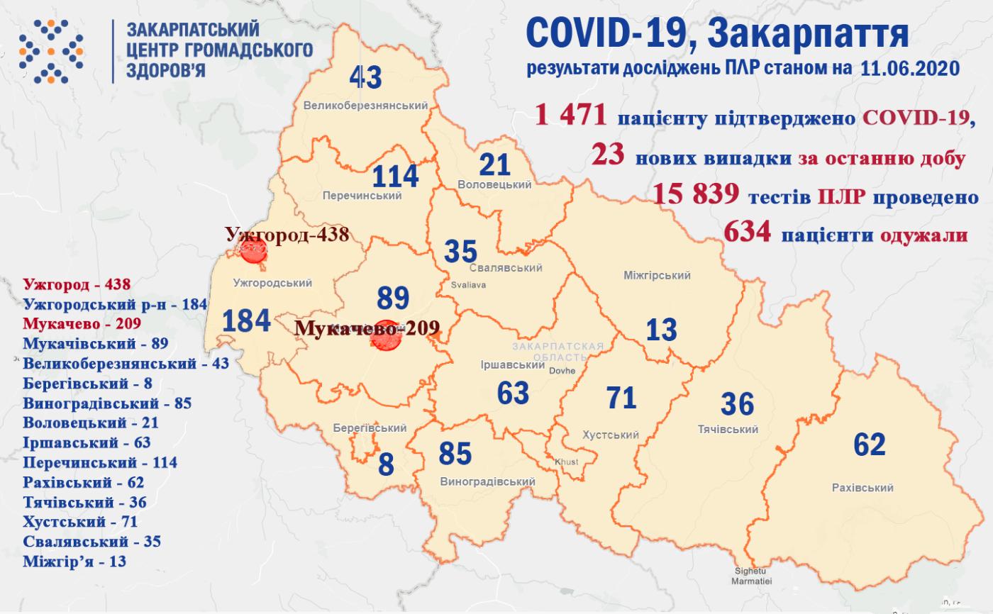 На Закарпатті виявили ще 23 випадків коронавірусу: найбільше нових хворих в Ужгороді та на Іршавщині, фото-1