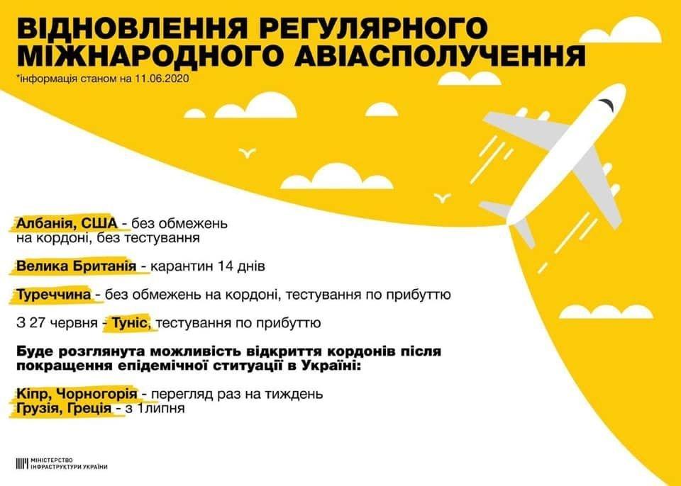 Україна почала відкривати кордони та авіасполучення: куди можна полетіти та за яких умов, фото-1